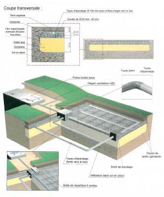 assainissement par filtre à sable vertical non drainé
